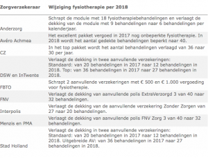 zorgverzekeraars, zorgverzekering, polis 2018, premie berekenen, fysiotherapie, fysiotherapie boxtel, fysiotherapeut, fysio